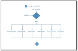 Authorized Personnel Activity Diagram