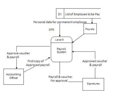 Data Flow Diagram of Proposed