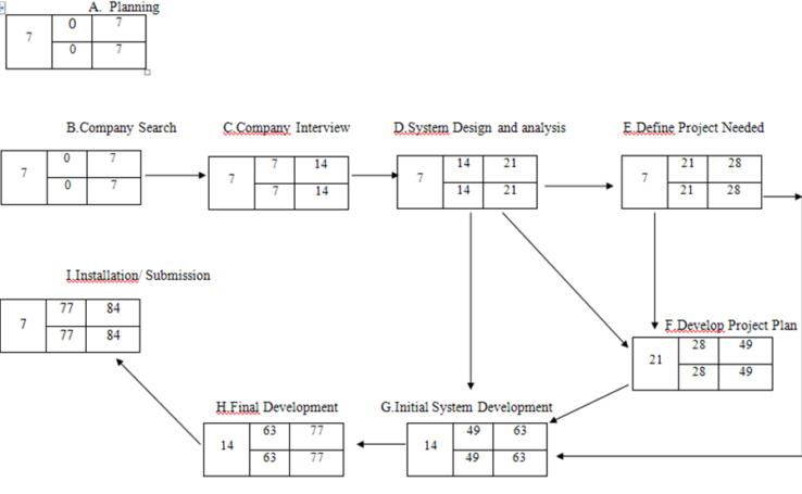 PERT CPM Network Diagram
