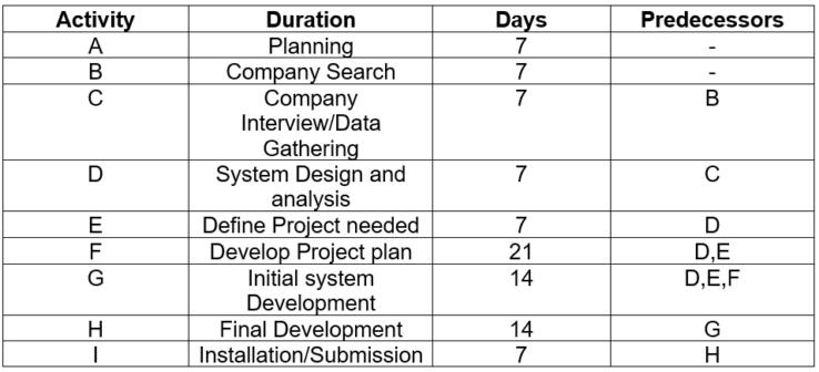 PERT CPM Table of Activities