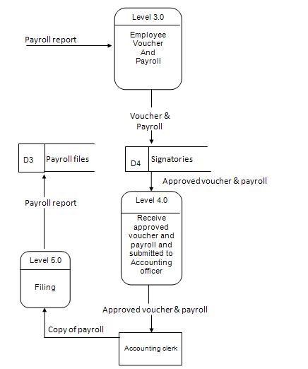 Propose Data Flow Diagram 1