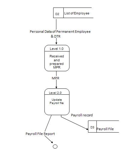 Propose Data Flow Diagram