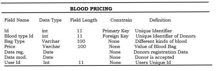 Blood Pricing
