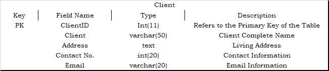 Client Table