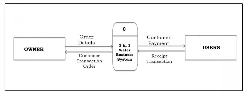 Context Flow Diagram