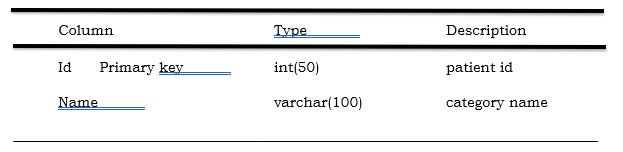 Data Dictionary Category