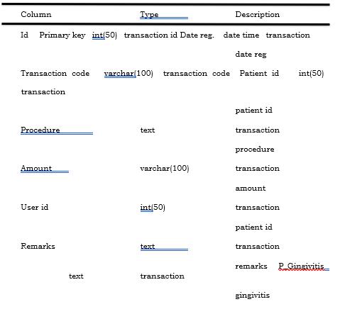 Data Dictionary Transaction