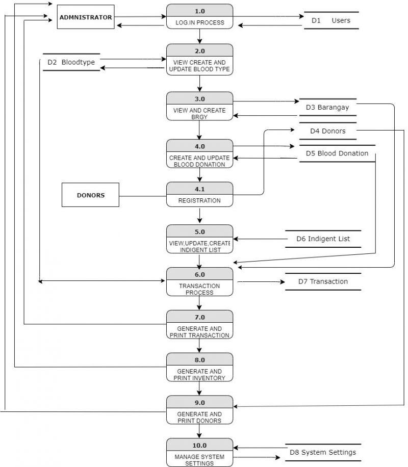 Data Flow Diagram Admin