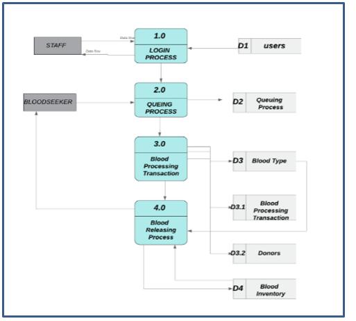 Data Flow Diagram Staff jpg