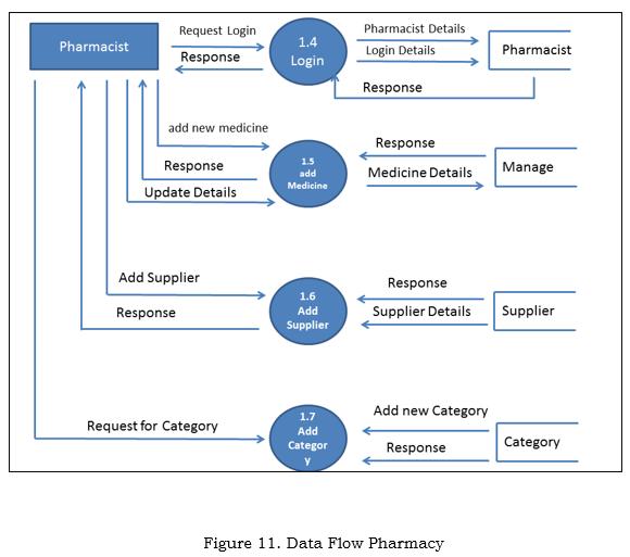 Data Flow Pharmacy