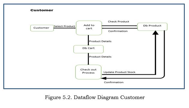 Dataflow Diagram of Customer