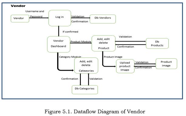 Dataflow Diagram of Vendor