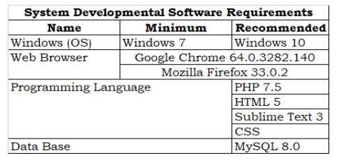 Developmental Software Requirements