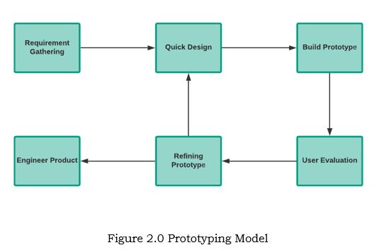 Figure Prototyping Model