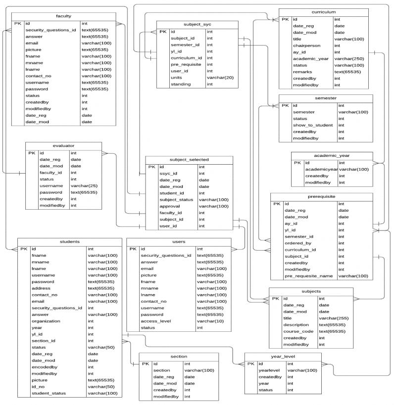 Figure Entity Relationship Diagram