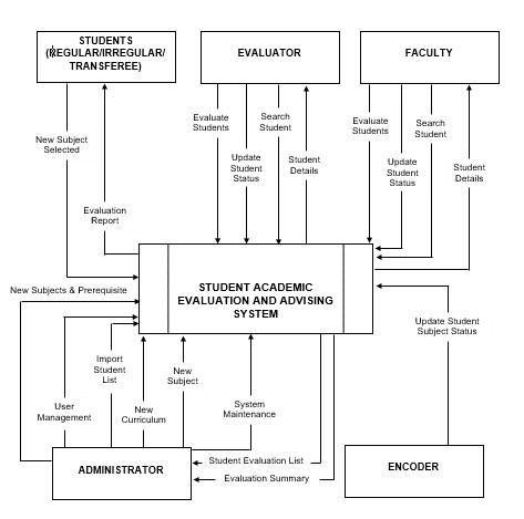 Figure Context Diagram