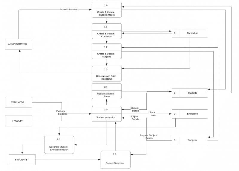 Figure Data flow Diagram