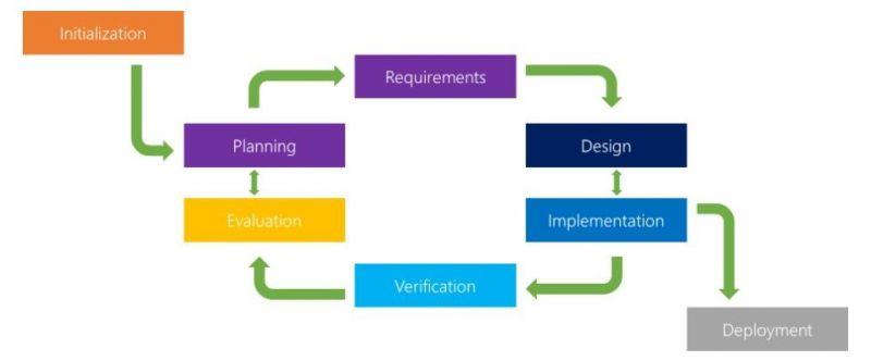 Iterative Model