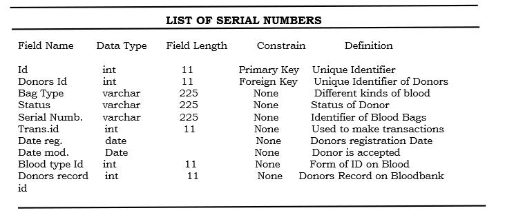 List of Serial Numbers