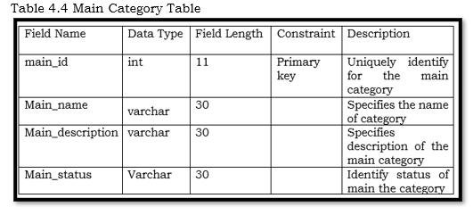 Main Category Table