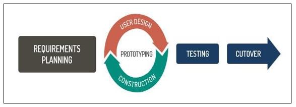 Rapid Application Development Mode