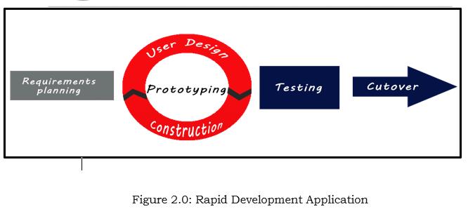 Rapid Development Application