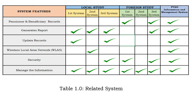 Related System