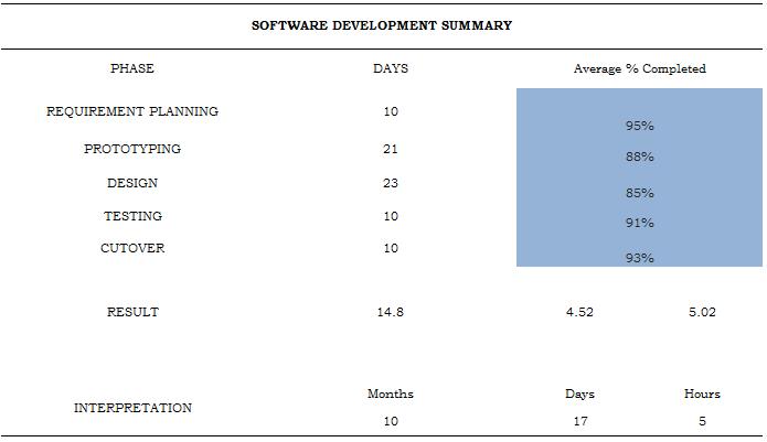Software Developmental Phase