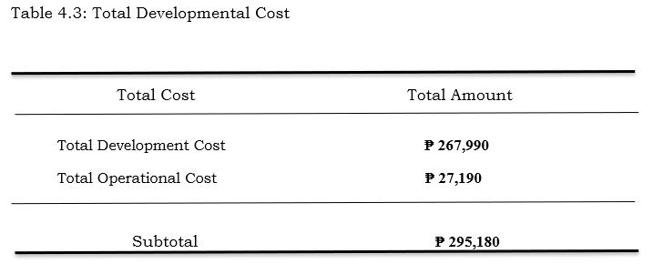 Total Developmental Cost