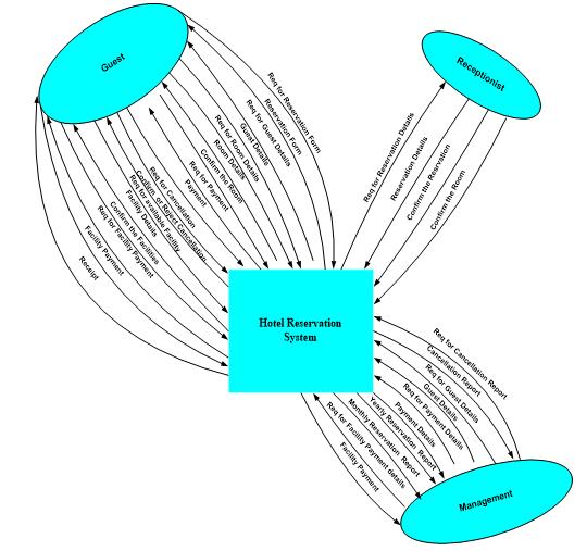 Contest Level Diagram
