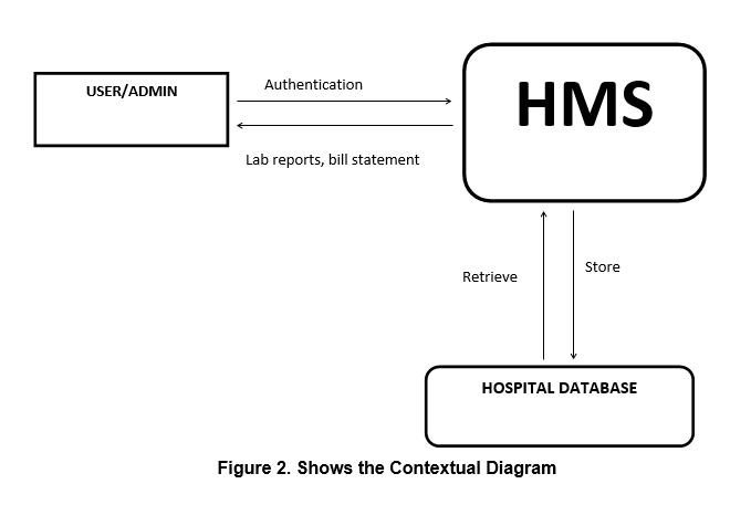 Contextual Diagram