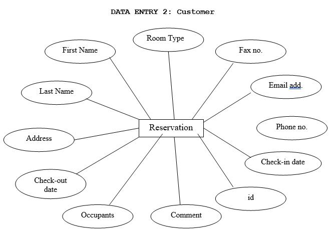 Data Entry Customer