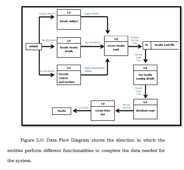 Data Flow Diagam
