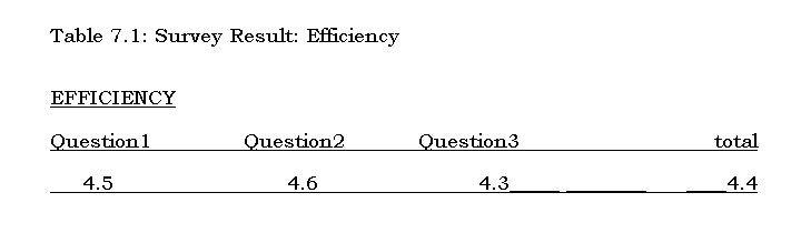 Effeciency