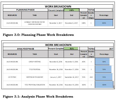 Panning and Analysis Phase