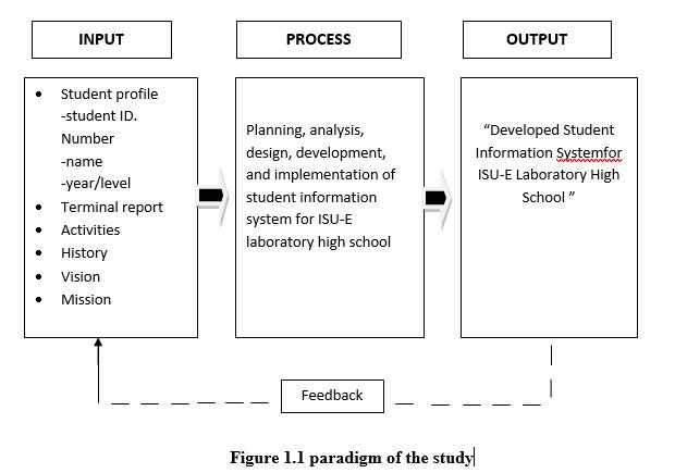 Paradigm Of the Study