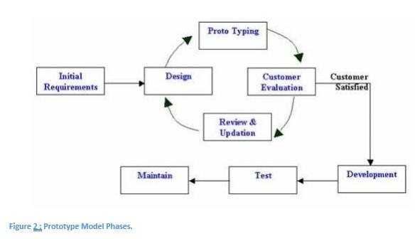 Prototype Model Phases
