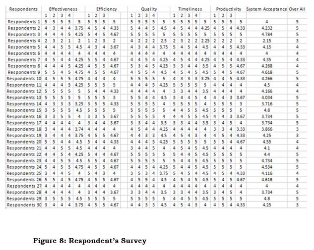 Respondents Survey