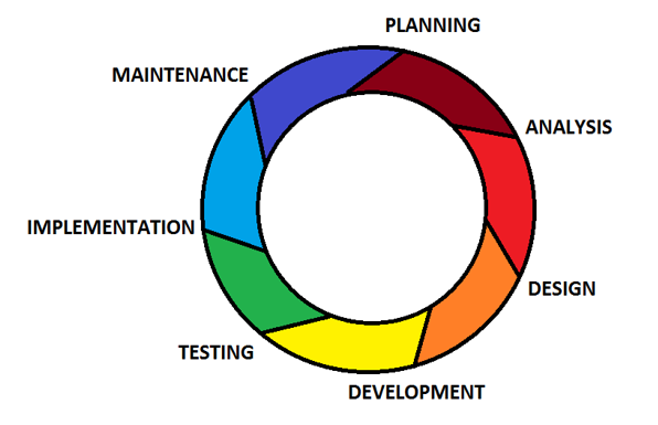 SDLC Planning Phase