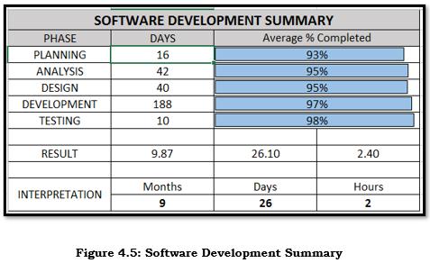 Software Development Summary