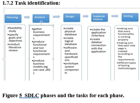 Task Identification