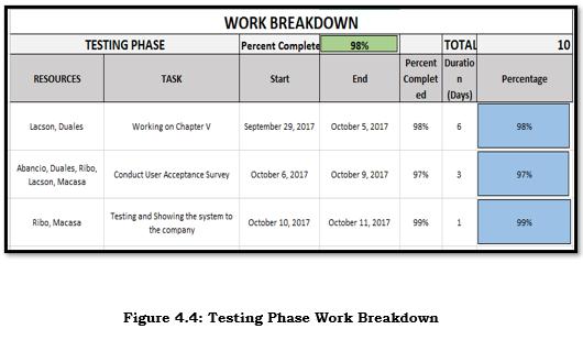 Testing Phase
