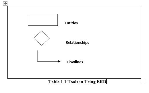 Tools in Using ERD