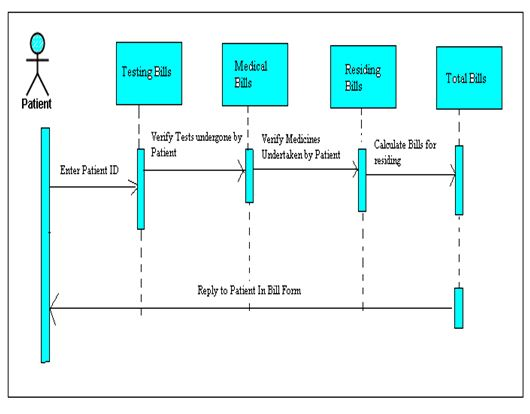 Sequence Diagram for Management